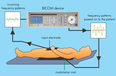 Bioresonansterapi